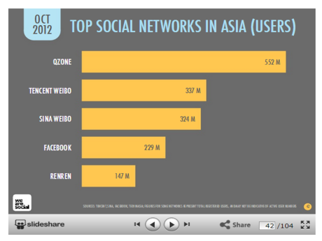 Top Social Networks in Asia