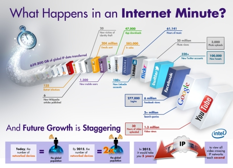 Intel: An Internet Minute